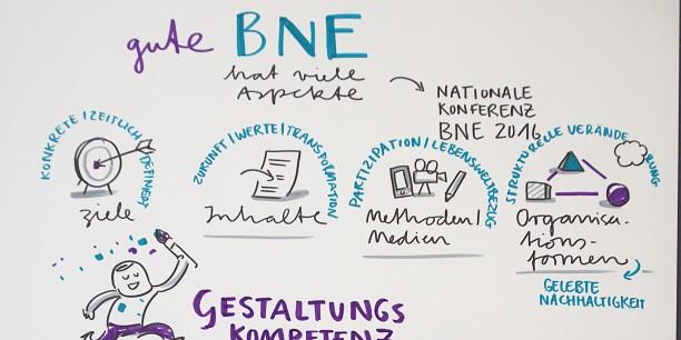 Sandra Bach, Graphikerin und Illustratorin aus Weimar, dokumentierte die Ergebnisse des Symposiums mit Graphic Recording. Foto: ©Boris Hajdukovic
