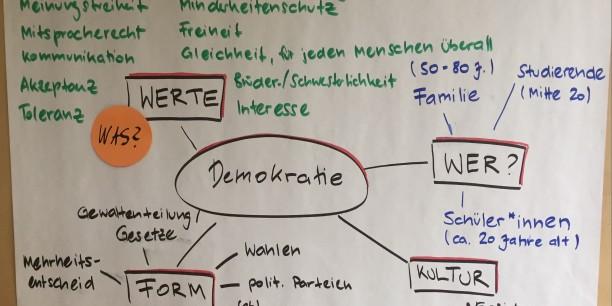 """Miteinander """"Demokratie"""" erlernen, denken und erleben. """"Betzavta""""-Workshop in der Evangelischen Akademie Thüringen vom 24. bis 28. Oktober 2016. Foto: (c) Stephan Schack"""