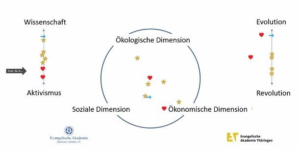"""Die Teilnehmenden des Online-Workshops """"Nachhaltige Ökonomie"""" positionieren sich auf dieser Abbildung anhand verschiedener Aspekte von Nachhaltigkeit. Grafik: © Holger Lemme/EAT."""